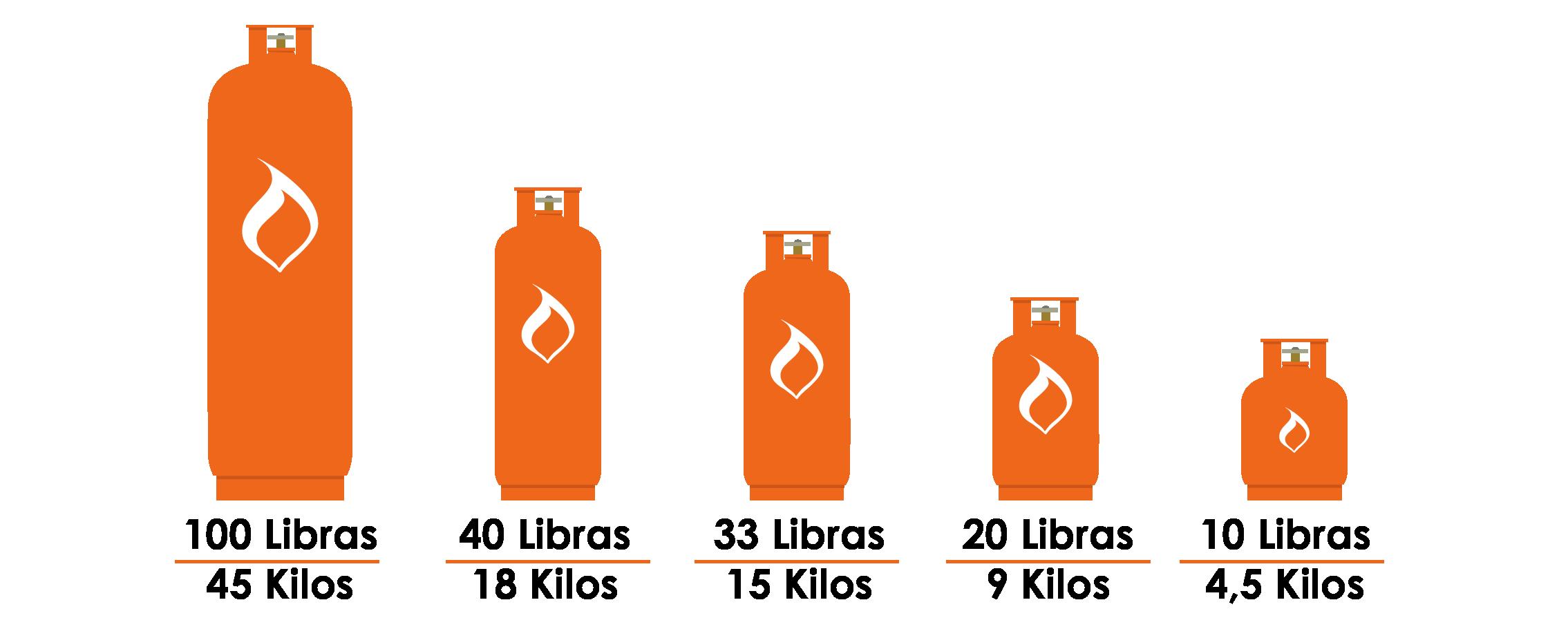 Tamaño de cilindros